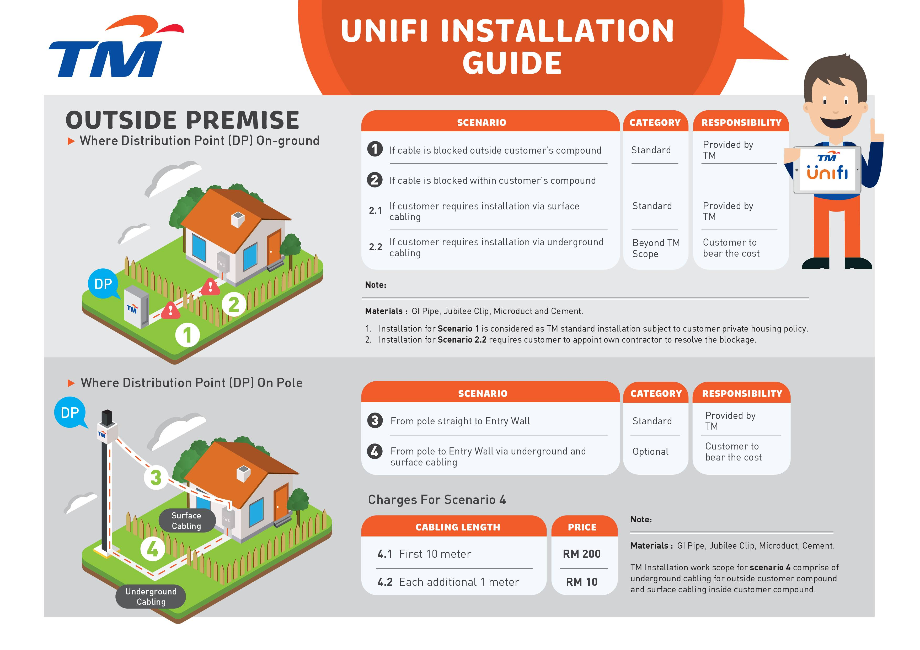Tm login unifi